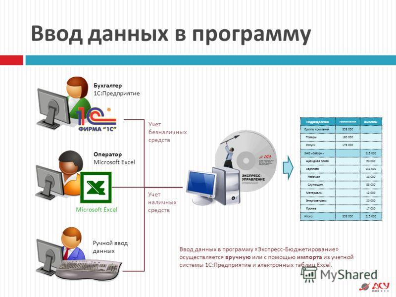 Ввод данных в программу Microsoft Excel Бухгалтер 1 С : Предприятие Оператор Microsoft Excel Учет безналичных средств Учет наличных средств Ручной ввод данных Ввод данных в программу « Экспресс - Бюджетирование » осуществляется вручную или с помощью