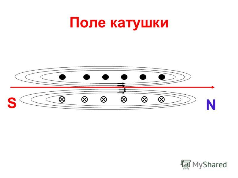 Поле катушки S N