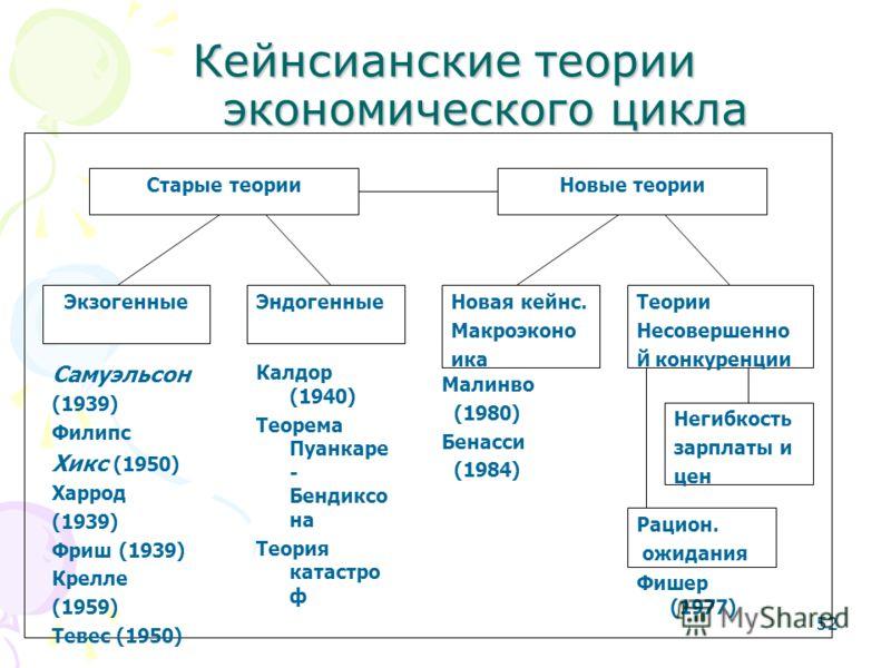 52 Кейнсианские теории экономического цикла Старые теорииНовые теории ЭкзогенныеЭндогенныеНовая кейнс. Макроэконо ика Теории Несовершенно Й конкуренции Негибкость зарплаты и цен Рацион. ожидания Самуэльсон (1939) Филипс Хикс (1950) Харрод (1939) Фриш