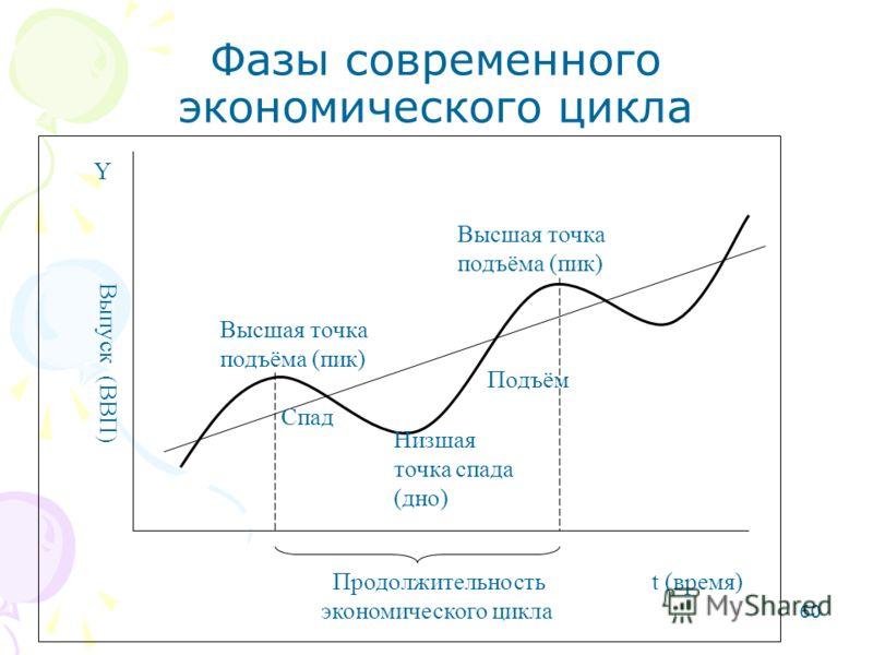 60 Фазы современного экономического цикла Продолжительность t (время) экономического цикла Y Выпуск (ВВП) Высшая точка подъёма (пик) Спад Низшая точка спада (дно) Высшая точка подъёма (пик) Подъём