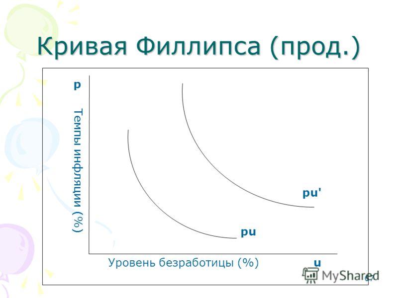 67 Кривая Филлипса (прод.) Уровень безработицы (%) u p Темпы инфляции (%) pu pu'