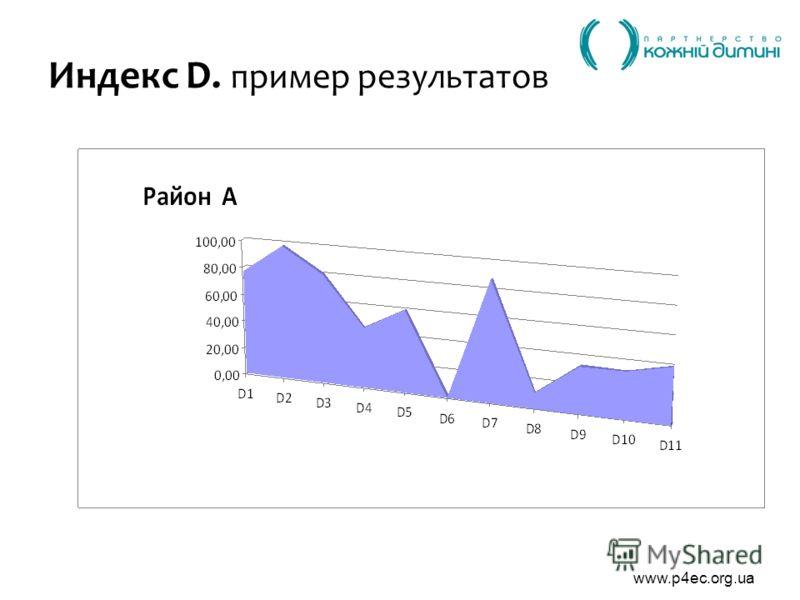 www.p4ec.org.ua Индекс D. пример результатов