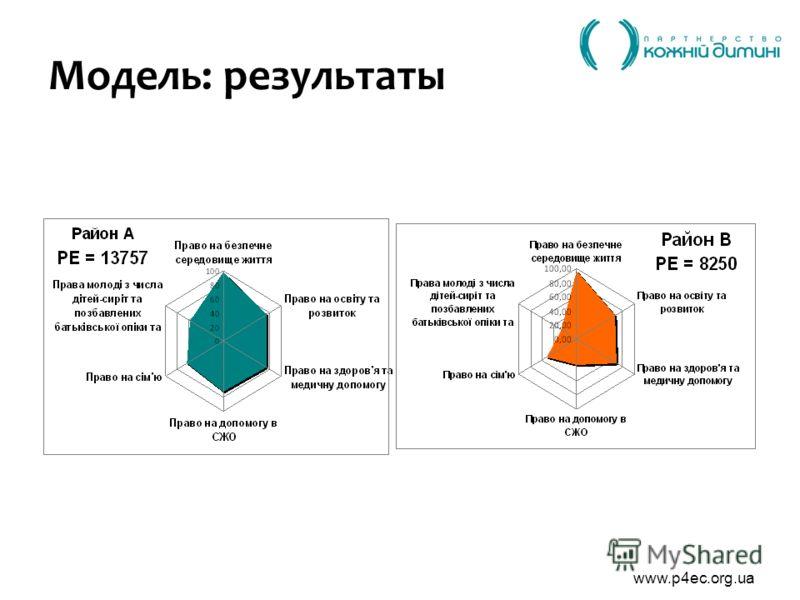 www.p4ec.org.ua Модель: результаты