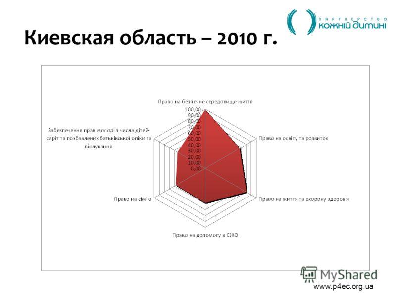 www.p4ec.org.ua Киевская область – 2010 г.