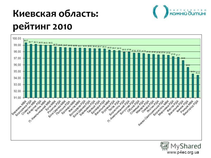 www.p4ec.org.ua Киевская область: рейтинг 2010