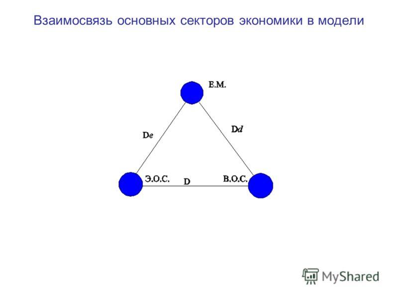 Взаимосвязь основных секторов экономики в модели