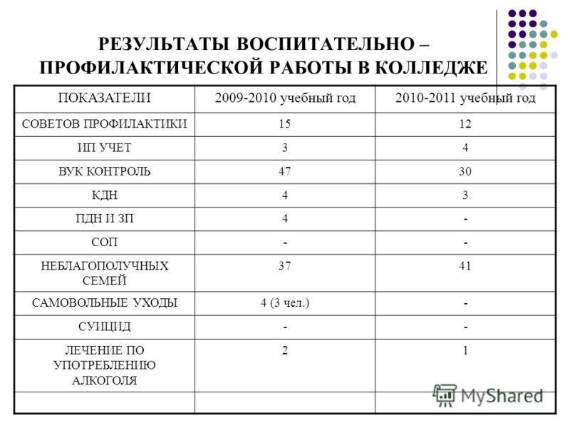 РЕЗУЛЬТАТЫ ВОСПИТАТЕЛЬНО – ПРОФИЛАКТИЧЕСКОЙ РАБОТЫ В КОЛЛЕДЖЕ ПОКАЗАТЕЛИ2009-2010 учебный год2010-2011 учебный год СОВЕТОВ ПРОФИЛАКТИКИ1512 ИП УЧЕТ34 ВУК КОНТРОЛЬ4730 КДН43 ПДН И ЗП4- СОП-- НЕБЛАГОПОЛУЧНЫХ СЕМЕЙ 3741 САМОВОЛЬНЫЕ УХОДЫ4 (3 чел.)- СУИЦ
