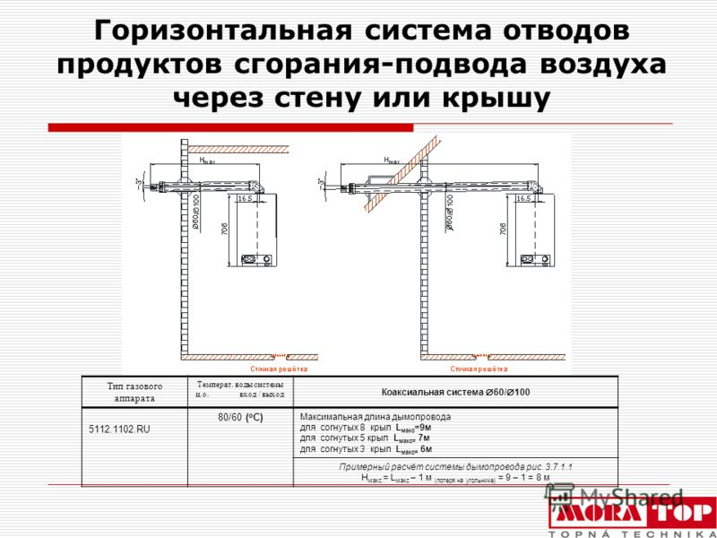 Горизонтальная система отводов продуктов сгорания-подвода воздуха через стену или крышу Тип газового аппарата Температ. воды системы ц.о. вход / выход Коаксиальная система 60/ 100 5112.1102.RU 80/60 ( o C) Максимальная длина дымопровода для согнутых