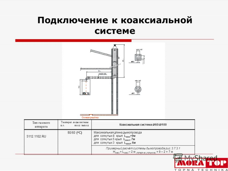 Подключение к коаксиальной системе Тип газового аппарата Температ. воды системы ц.о. вход / выход Коаксиальная система 60/ 100 5112.1102.RU 80/60 ( o C) Максимальная длина дымопровода для согнутых 8 крыл L макс =9м для согнутых 5 крыл L макс= 7м для