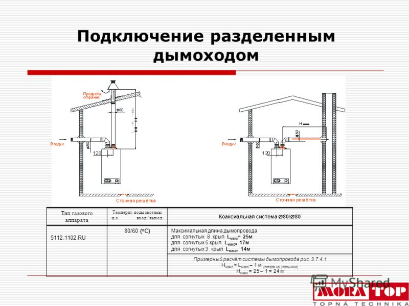 Подключение разделенным дымоходом Тип газового аппарата Температ. воды системы ц.о. вход / выход Коаксиальная система 80/ 80 5112.1102.RU 80/60 ( o C) Максимальная длина дымопровода для согнутых 8 крыл L макс = 25м для согнутых 5 крыл L макс= 17м для