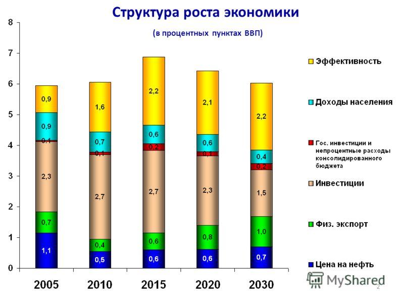 2 Структура роста экономики (в процентных пунктах ВВП)