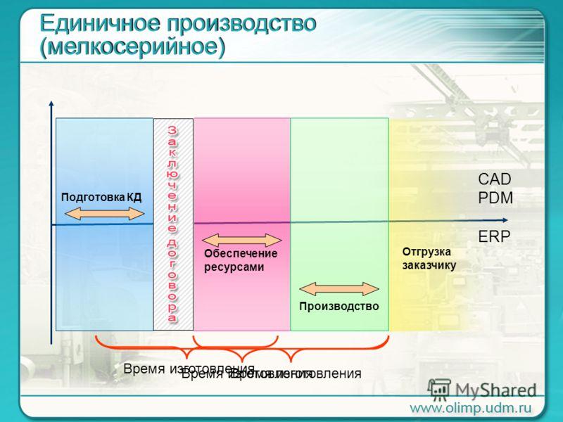 Подготовка КД Обеспечение ресурсами Производство Отгрузка заказчику CAD PDM ERP Время изготовления