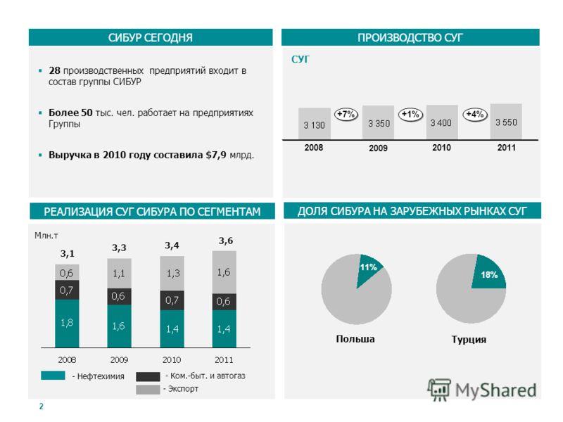 2 28 производственных предприятий входит в состав группы СИБУР Более 50 тыс. чел. работает на предприятиях Группы Выручка в 2010 году составила $7,9 млрд. РЕАЛИЗАЦИЯ СУГ СИБУРА ПО СЕГМЕНТАМ СИБУР СЕГОДНЯ - Нефтехимия - Ком.-быт. и автогаз - Экспорт М