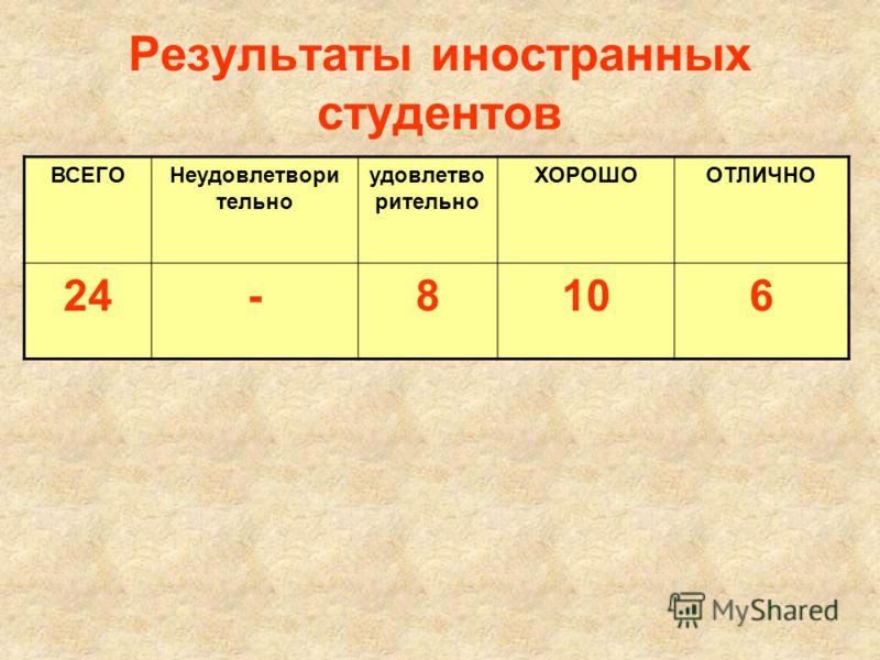 Результаты иностранных студентов ВСЕГОНеудовлетвори тельно удовлетво рительно ХОРОШООТЛИЧНО 24-8106
