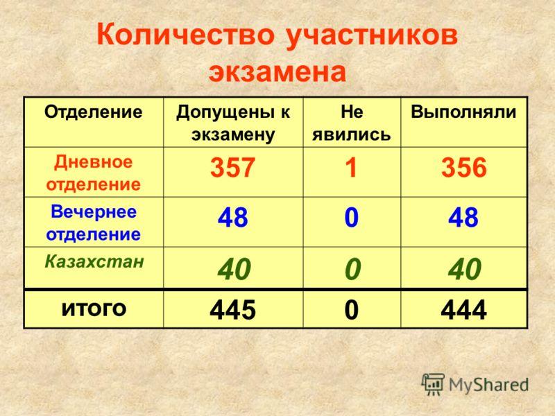 Количество участников экзамена ОтделениеДопущены к экзамену Не явились Выполняли Дневное отделение 3571356 Вечернее отделение 4804848 Казахстан 400 итого 4450444