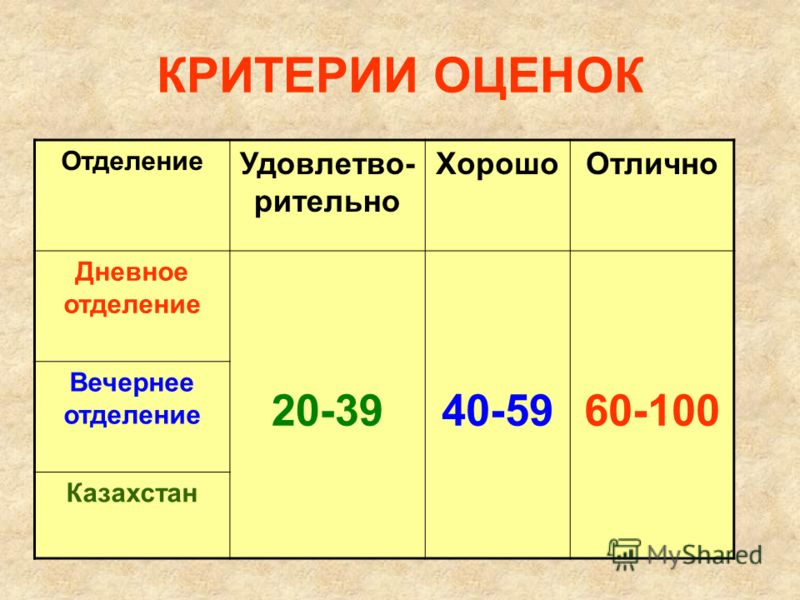 КРИТЕРИИ ОЦЕНОК Отделение Удовлетво- рительно ХорошоОтлично Дневное отделение 20-3940-5960-100 Вечернее отделение Казахстан