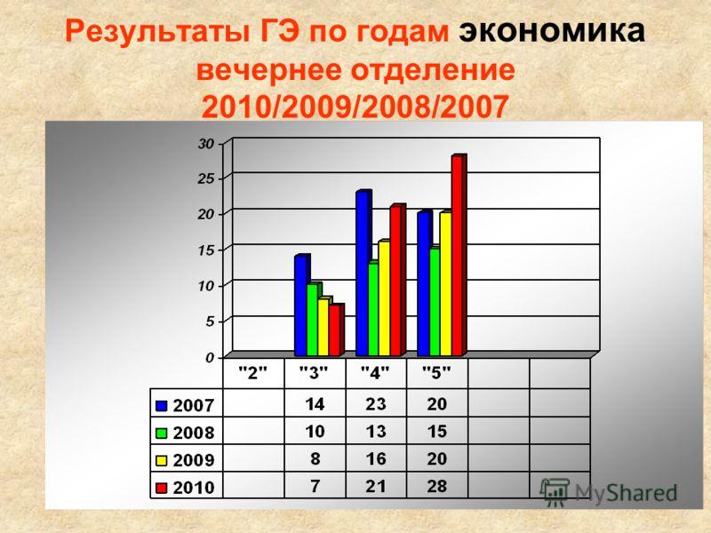Результаты ГЭ по годам экономика вечернее отделение 2010/2009/2008/2007