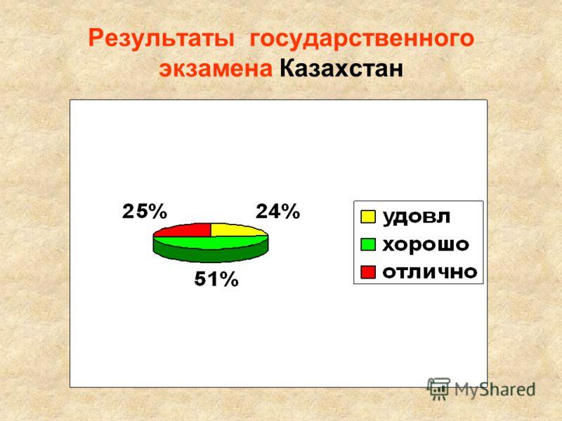 Результаты государственного экзамена Казахстан