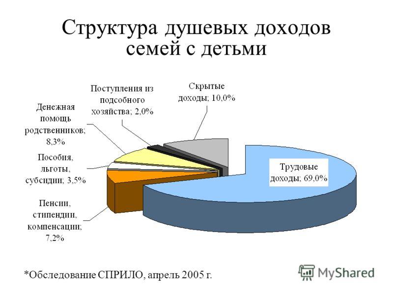 Структура душевых доходов семей с детьми *Обследование СПРИЛО, апрель 2005 г.