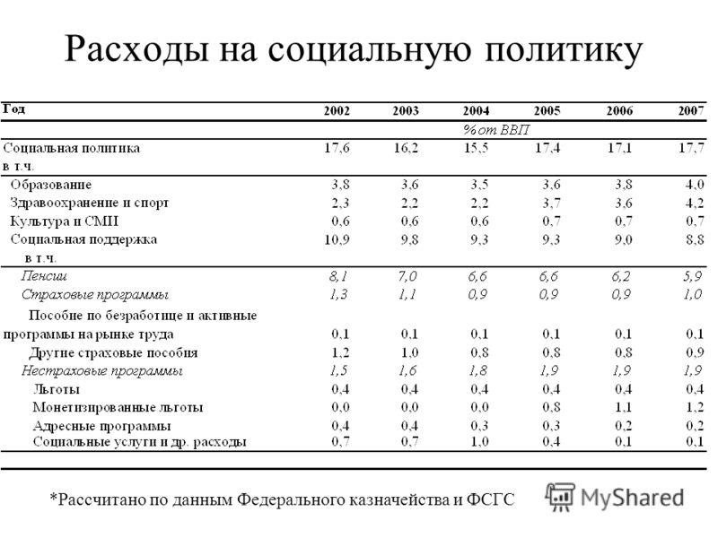 Расходы на социальную политику *Рассчитано по данным Федерального казначейства и ФСГС