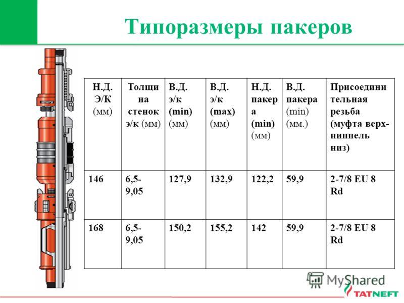 Типоразмеры пакеров Н.Д. Э/К (мм) Толщи на стенок э/к (мм) В.Д. э/к (min) (мм) В.Д. э/к (mах) (мм) Н.Д. пакер а (min) (мм) В.Д. пакера (min) (мм.) Присоедини тельная резьба (муфта верх- ниппель низ) 1466,5- 9,05 127,9132,9122,259,92-7/8 EU 8 Rd 1686,