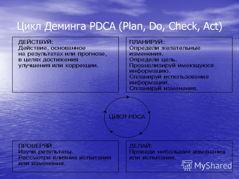Цикл Деминга PDCA (Plan, Do, Check, Act)
