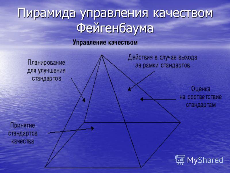 Пирамида управления качеством Фейгенбаума