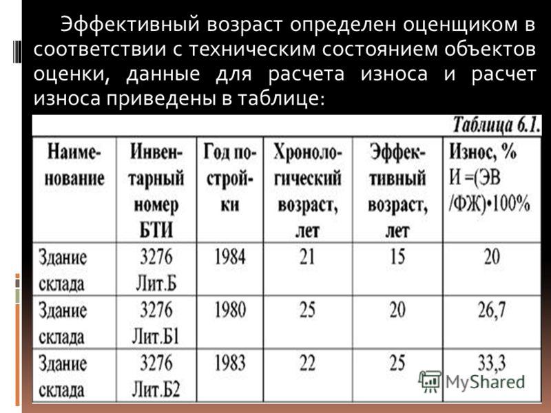 Эффективный возраст определен оценщиком в соответствии с техническим состоянием объектов оценки, данные для расчета износа и расчет износа приведены в таблице: