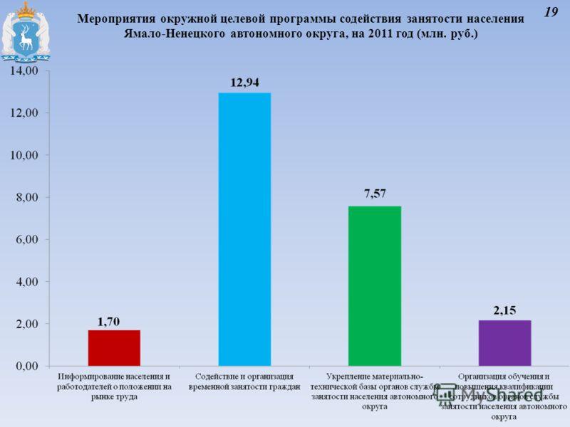 Мероприятия окружной целевой программы содействия занятости населения Ямало-Ненецкого автономного округа, на 2011 год (млн. руб.) 19