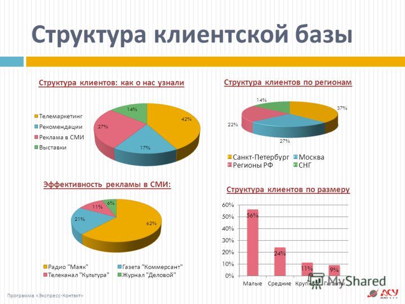 Структура клиентов : как о нас узнали Эффективность рекламы в СМИ : Структура клиентов по регионам Структура клиентов по размеру Структура клиентской базы Программа « Экспресс - Контакт »