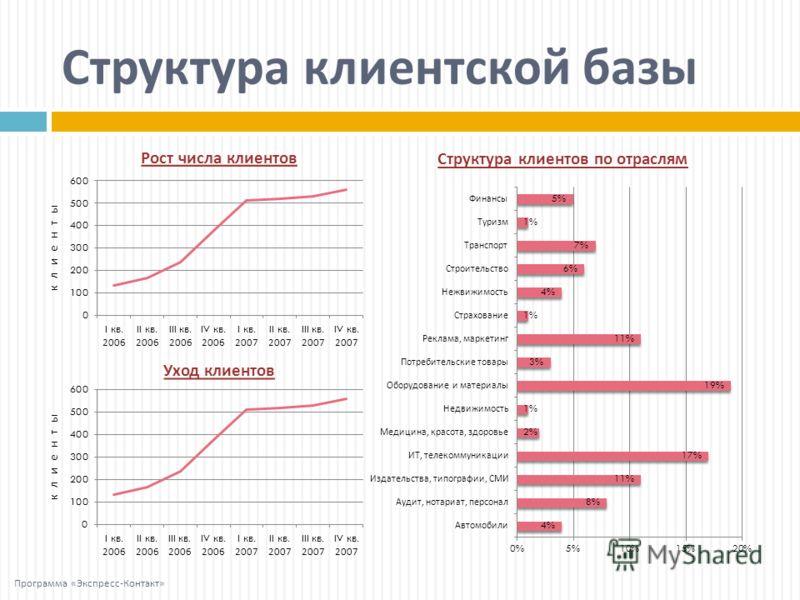 Структура клиентов по отраслям Рост числа клиентов клиенты Уход клиентов клиенты Структура клиентской базы Программа « Экспресс - Контакт »