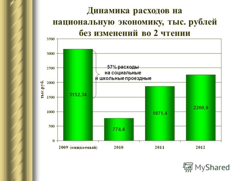 Динамика расходов на национальную экономику, тыс. рублей без изменений во 2 чтении 57% расходы на социальные и школьные проездные