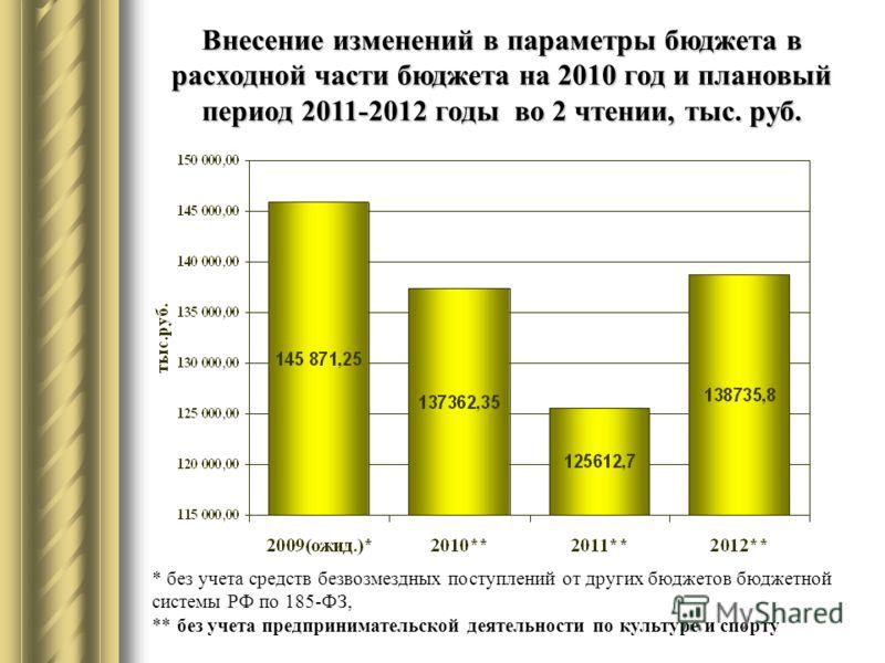 Внесение изменений в параметры бюджета в расходной части бюджета на 2010 год и плановый период 2011-2012 годы во 2 чтении, тыс. руб. * без учета средств безвозмездных поступлений от других бюджетов бюджетной системы РФ по 185-ФЗ, ** без учета предпри