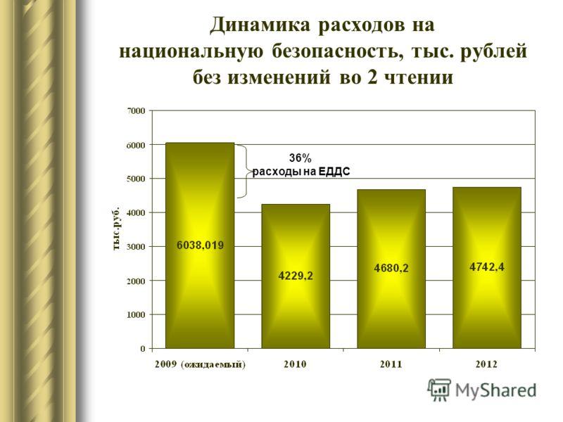 Динамика расходов на национальную безопасность, тыс. рублей без изменений во 2 чтении 36% расходы на ЕДДС