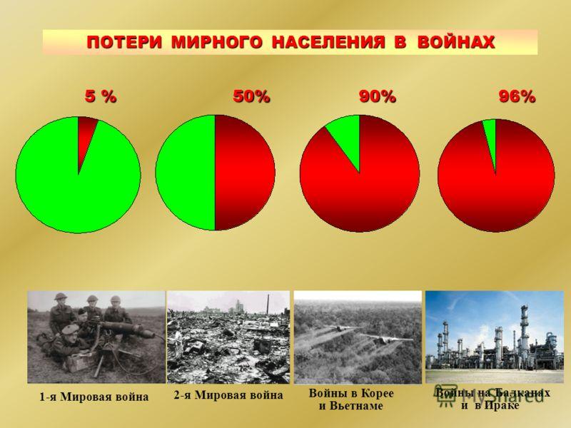 50%90% 1-я Мировая война 2-я Мировая война Войны в Корее и Вьетнаме 5 % 96% Войны на Балканах и в Ираке ПОТЕРИ МИРНОГО НАСЕЛЕНИЯ В ВОЙНАХ