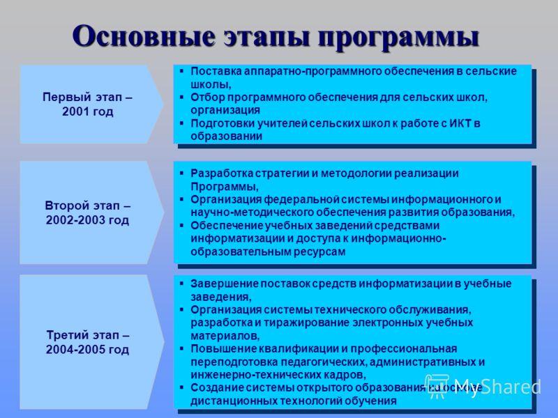 «Цели и Задачи программы» Основная цель Программы - создание и развитие в Российской Федерации единой образовательной информационной среды Обеспечение единства образовательного пространства на всей территории страны Повышение качества образования Соз