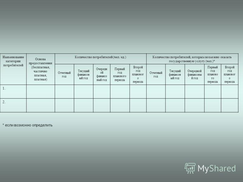 Наименование категории потребителей Основа предоставления (бесплатная, частично платная, платная) Количество потребителей (чел./ед.) Количество потребителей, которым возможно оказать государственную услугу (чел.)* Отчетный год Текущий финансов ый год