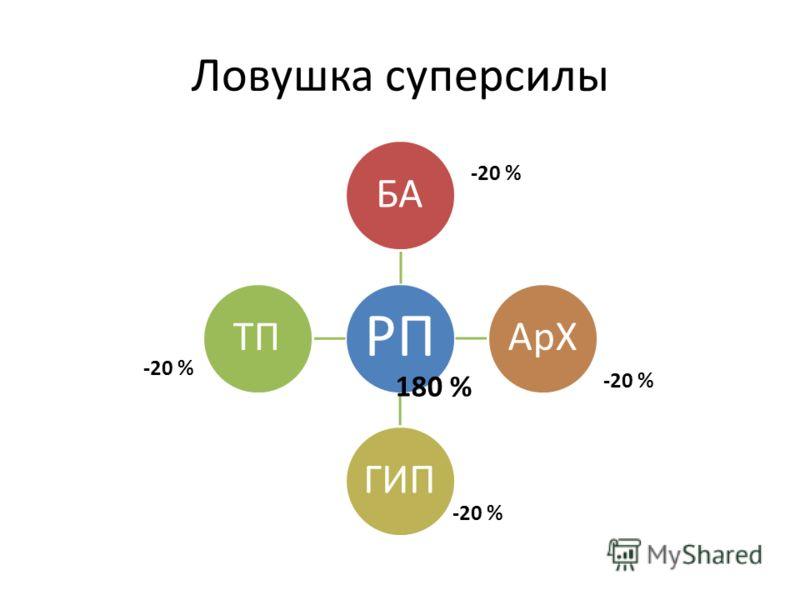 Ловушка супер силы РП БААрХГИПТП -20 % 180 %