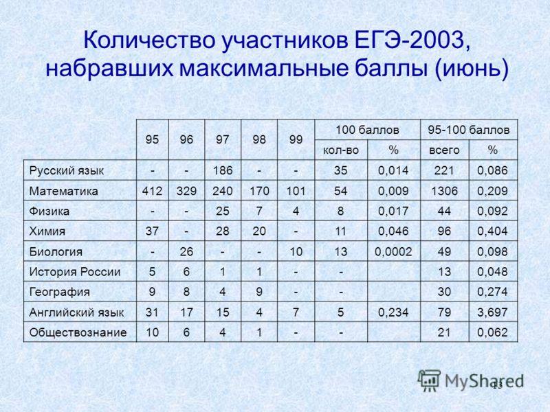 13 Количество участников ЕГЭ-2003, набравших максимальные баллы (июнь) 9596979899 100 баллов95-100 баллов кол-во%всего% Русский язык--186--350,0142210,086 Математика412329240170101540,00913060,209 Физика--257480,017440,092 Химия37-2820-110,046960,404