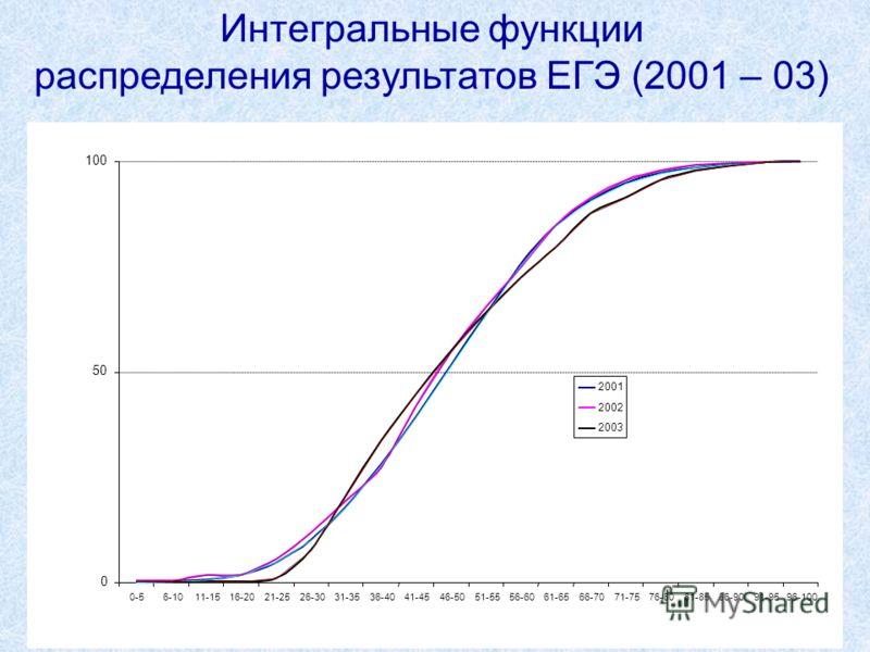 15 Интегральные функции распределения результатов ЕГЭ (2001 – 03)
