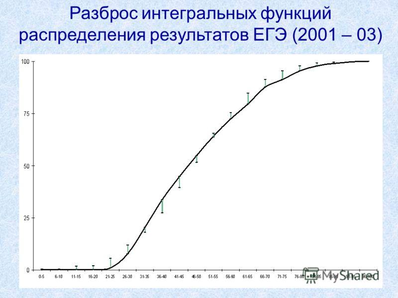 16 Разброс интегральных функций распределения результатов ЕГЭ (2001 – 03)
