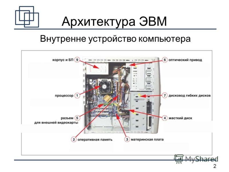 2 Архитектура ЭВМ Внутренне устройство компьютера