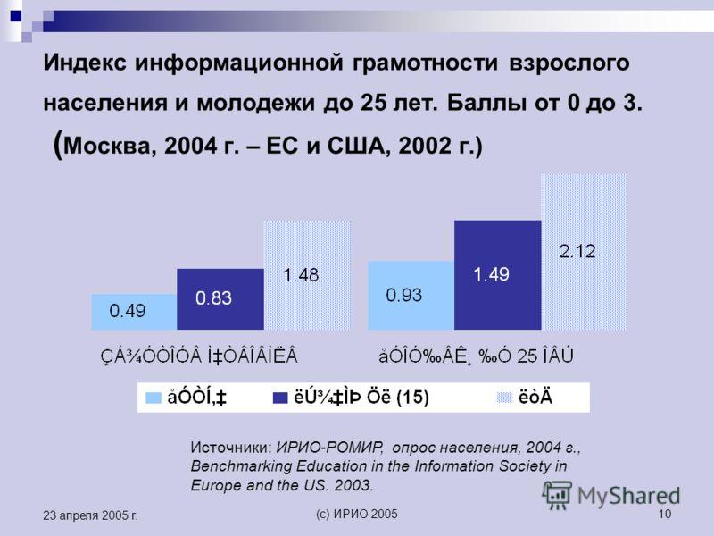 (c) ИРИО 200510 23 апреля 2005 г. Индекс информационной грамотности взрослого населения и молодежи до 25 лет. Баллы от 0 до 3. ( Москва, 2004 г. – ЕС и США, 2002 г.) Источники: ИРИО-РОМИР, опрос населения, 2004 г., Benchmarking Education in the Infor