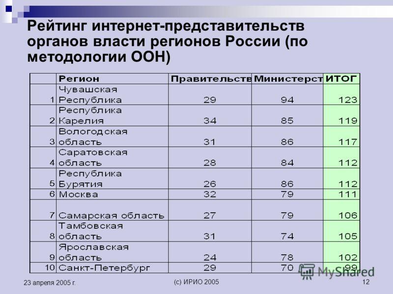 (c) ИРИО 200512 23 апреля 2005 г. Рейтинг интернет-представительств органов власти регионов России (по методологии ООН)