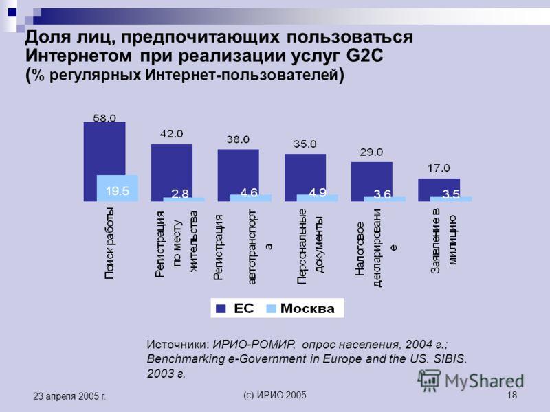 (c) ИРИО 200518 23 апреля 2005 г. Доля лиц, предпочитающих пользоваться Интернетом при реализации услуг G2C ( % регулярных Интернет-пользователей ) Источники: ИРИО-РОМИР, опрос населения, 2004 г.; Benchmarking e-Government in Europe and the US. SIBIS