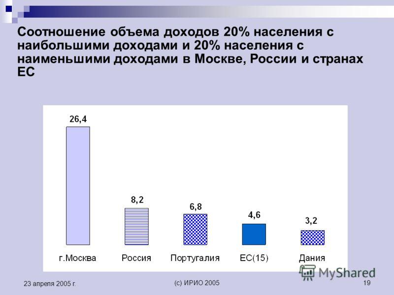 (c) ИРИО 200519 23 апреля 2005 г. Соотношение объема доходов 20% населения с наибольшими доходами и 20% населения с наименьшими доходами в Москве, России и странах ЕС