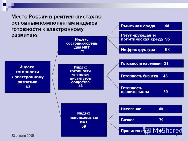 (c) ИРИО 20053 23 апреля 2005 г. Место России в рейтинг-листах по основным компонентам индекса готовности к электронному развитию Индекс готовности к электронному развитию 63 Индекс состояния среды для ИКТ 73 Индекс готовности членов и институтов общ