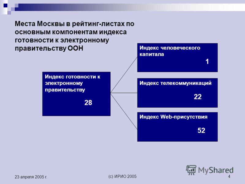 (c) ИРИО 20054 23 апреля 2005 г. Места Москвы в рейтинг-листах по основным компонентам индекса готовности к электронному правительству ООН Индекс готовности к электронному правительству 28 Индекс человеческого капитала 1 Индекс телекоммуникаций 22 Ин