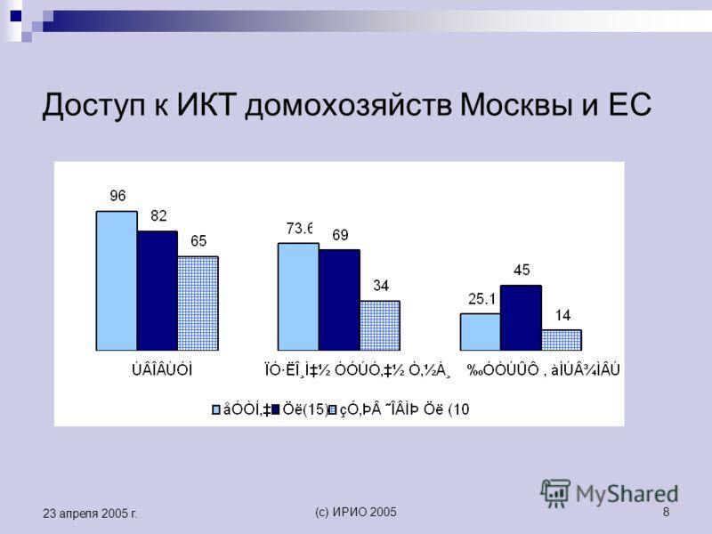 (c) ИРИО 20058 23 апреля 2005 г. Доступ к ИКТ домохозяйств Москвы и ЕС