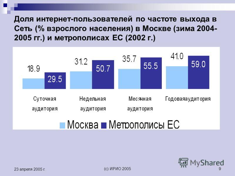 (c) ИРИО 20059 23 апреля 2005 г. Доля интернет-пользователей по частоте выхода в Сеть (% взрослого населения) в Москве (зима 2004- 2005 гг.) и метрополисах ЕС (2002 г.)